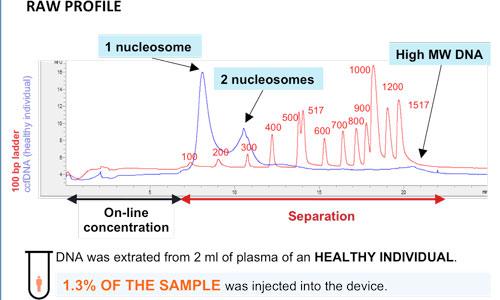 DNA-analysis-profile